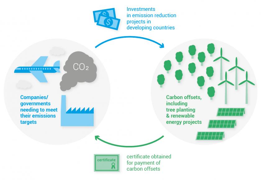 Compensation carbone, schéma du cycle de compensation des émissions GES