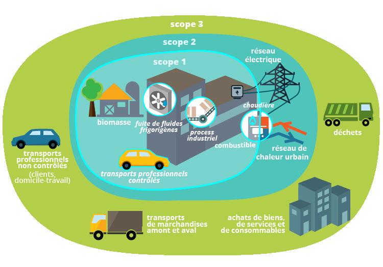 Scope GES  - Scope des émissions à effet de serre - Bilan Carbone