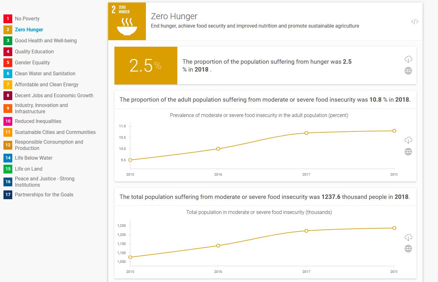 ODD N°2 Eliminer la faim - Situation de la Belgique en 2018