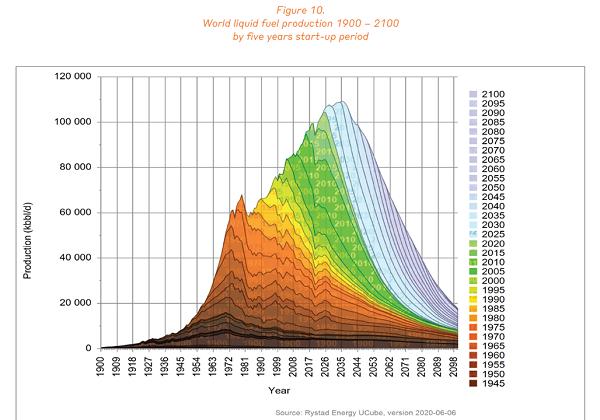 Evolution de la production de pétrol liquide d'ici 2100