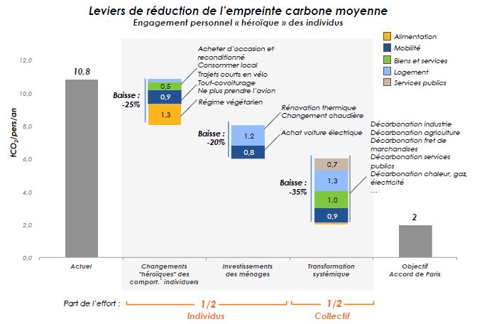 RSE - réduire le CO2 grace aux entreprises et l'état