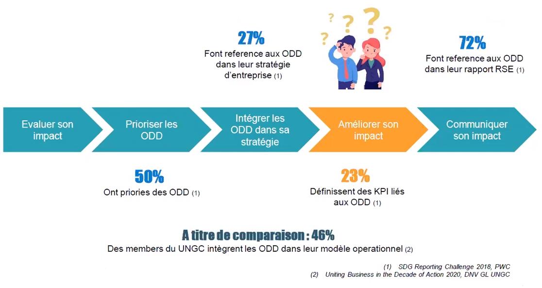 ODD et Entreprises : comment les entreprises intègrent les ODD - 2018